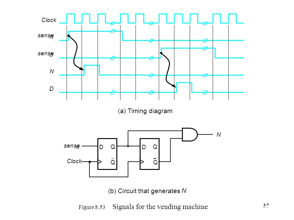 Figure 8.53 Signals for the vending machine