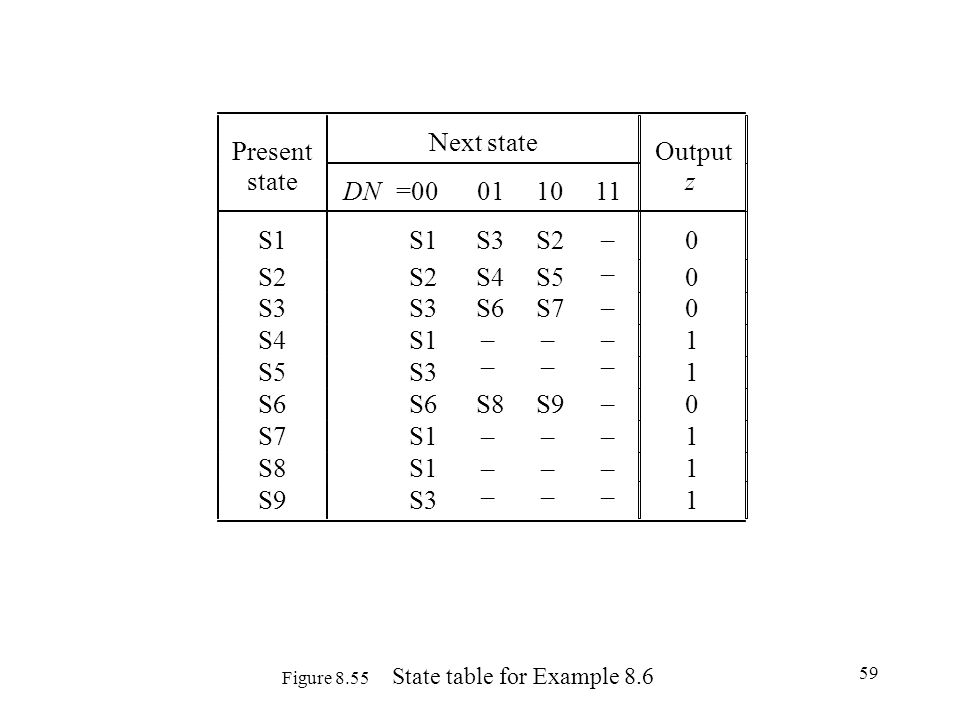 Figure 8.55 State table for Example 8.6