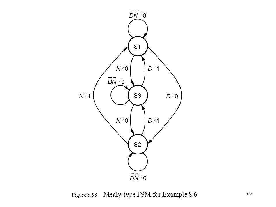 Figure 8.58 Mealy-type FSM for Example 8.6