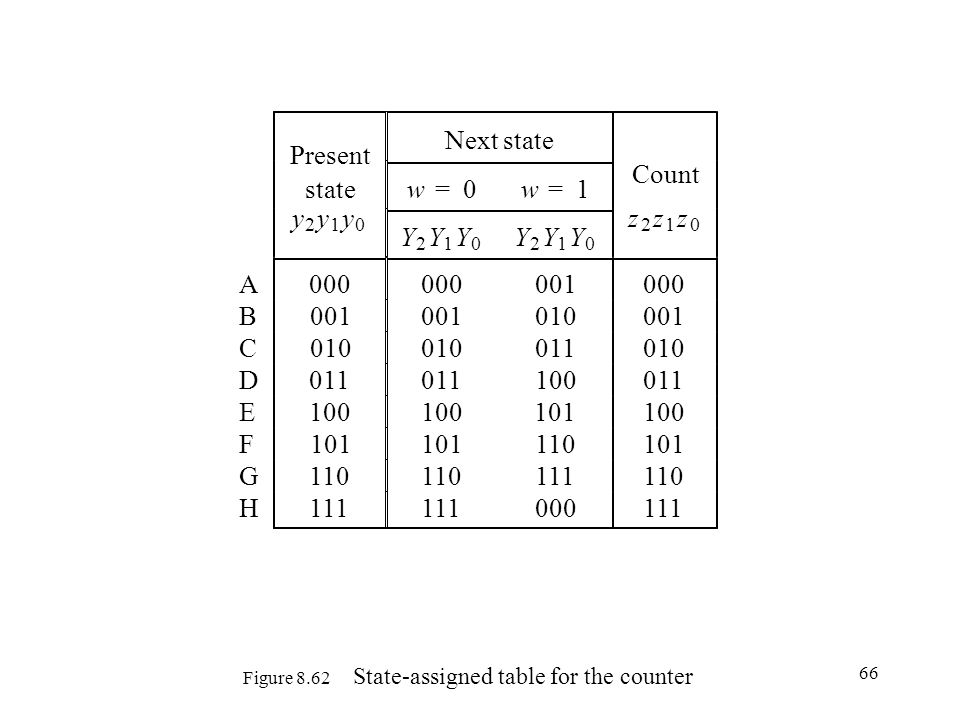 Figure 8.62 State-assigned table for the counter