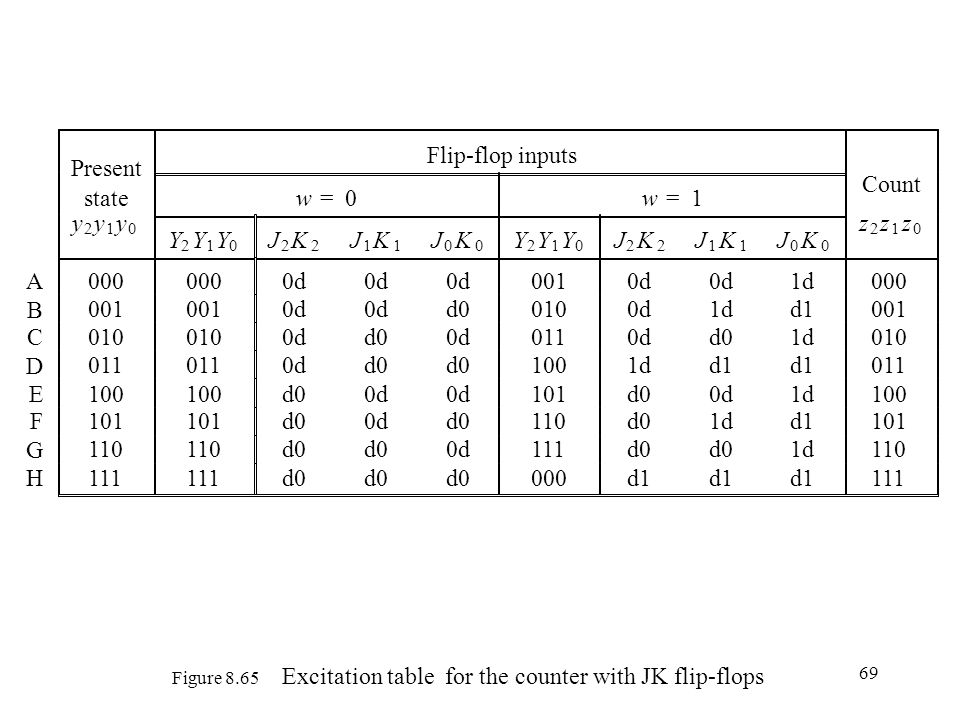 Figure 8.65 Excitation table for the counter with JK flip-flops