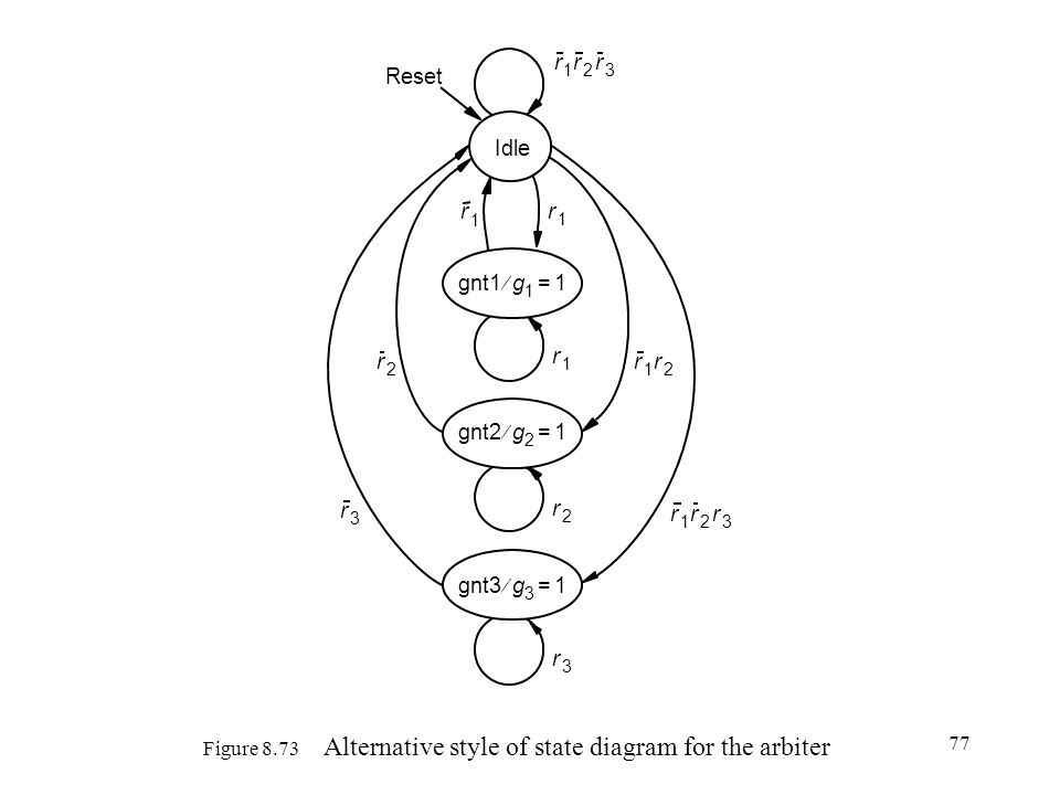 Figure 8.73 Alternative style of state diagram for the arbiter