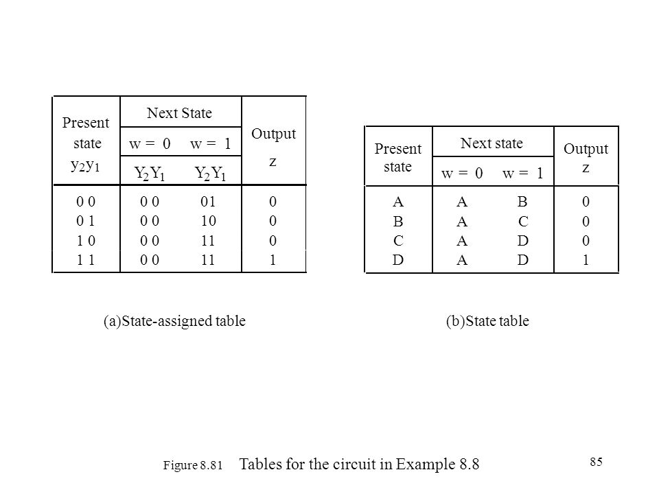 Figure 8.81 Tables for the circuit in Example 8.8