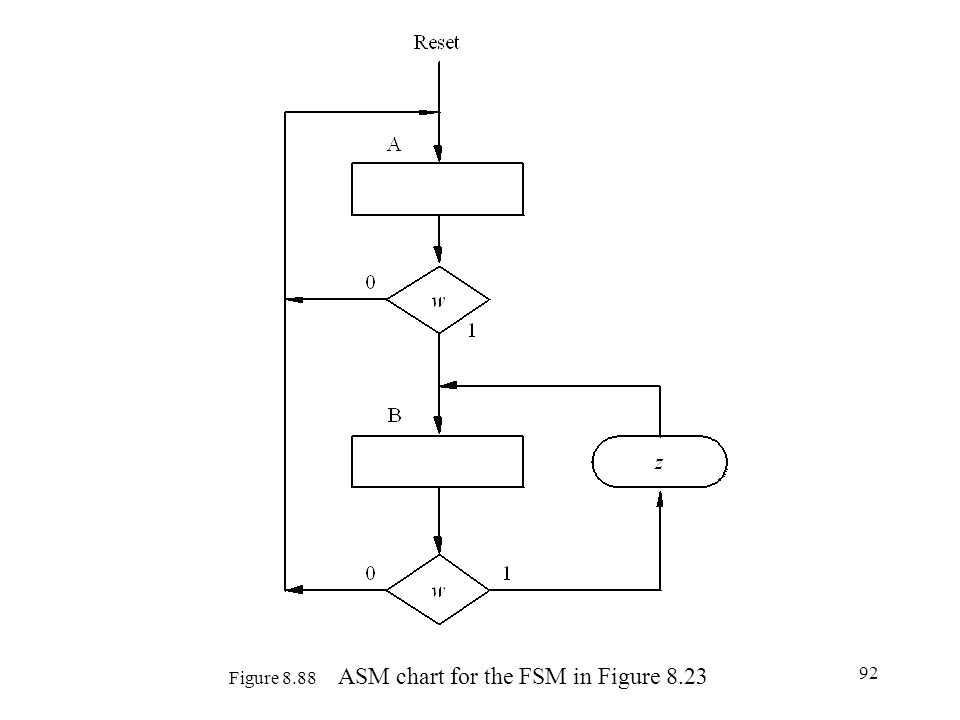 Figure 8.88 ASM chart for the FSM in Figure 8.23