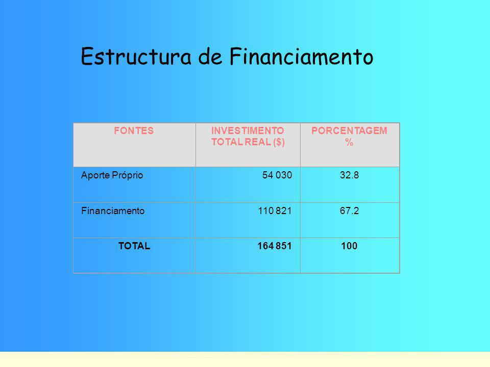 Estructura de Financiamento