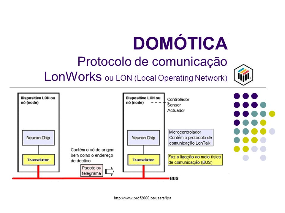 DOMÓTICA Protocolo de comunicação LonWorks ou LON (Local Operating Network)