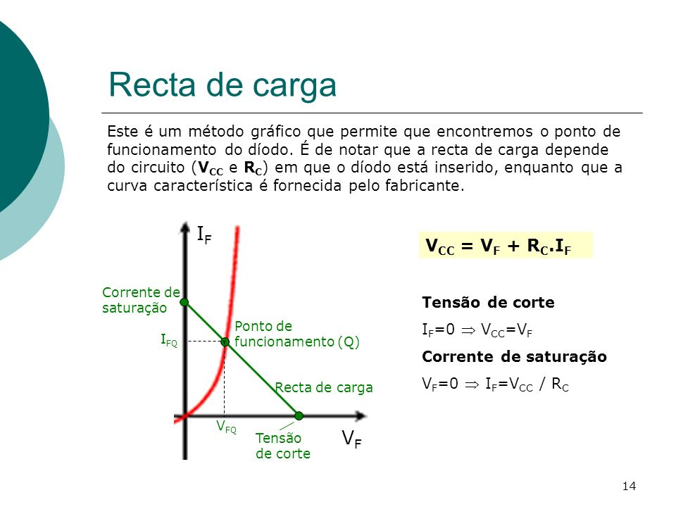 Recta de carga IF VF VCC = VF + RC.IF