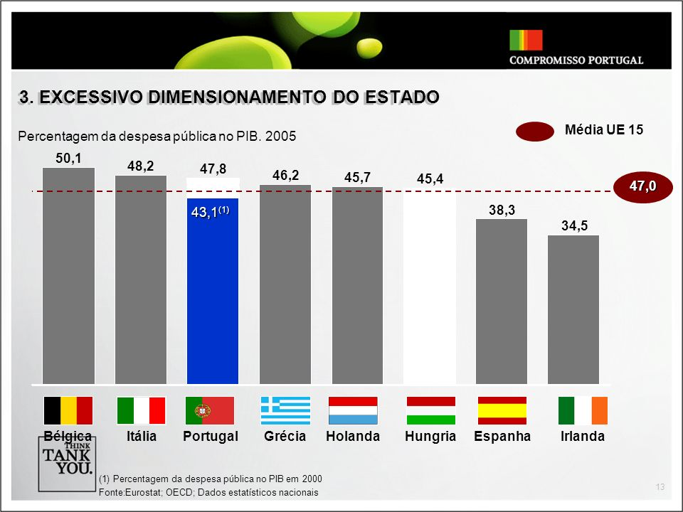 3. EXCESSIVO DIMENSIONAMENTO DO ESTADO