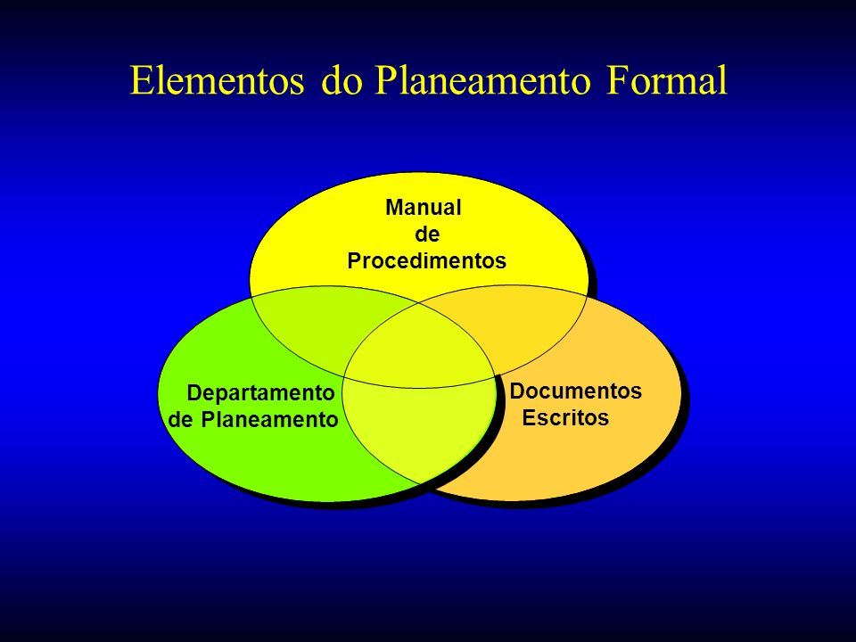 Elementos do Planeamento Formal