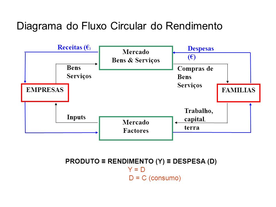 Diagrama do Fluxo Circular do Rendimento