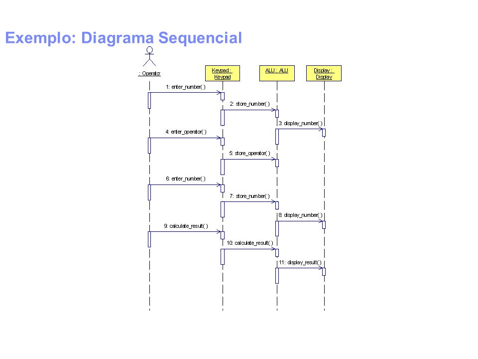 Exemplo: Diagrama Sequencial