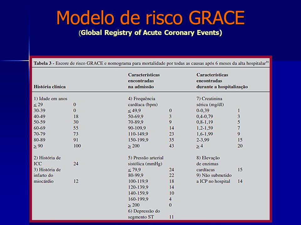 Modelo de risco GRACE (Global Registry of Acute Coronary Events)