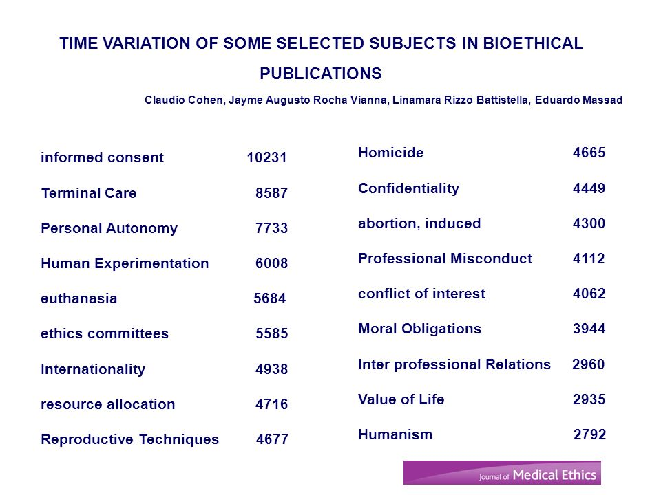 TIME VARIATION OF SOME SELECTED SUBJECTS IN BIOETHICAL PUBLICATIONS