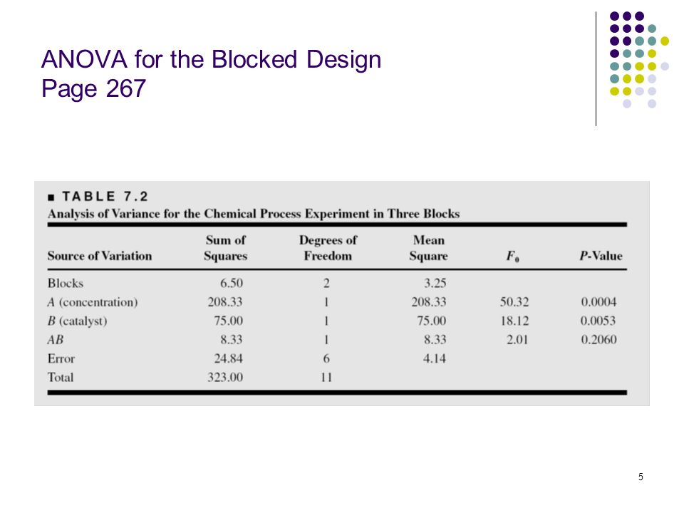 ANOVA for the Blocked Design Page 267