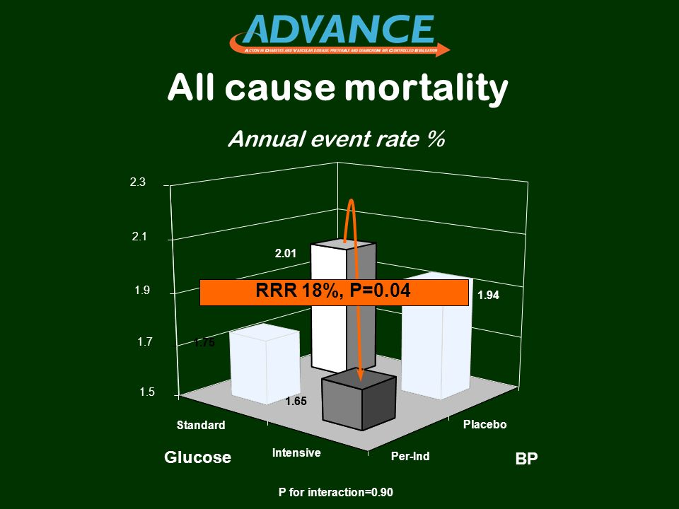 All cause mortality Annual event rate % RRR 18%, P=0.04 Glucose BP 2.3