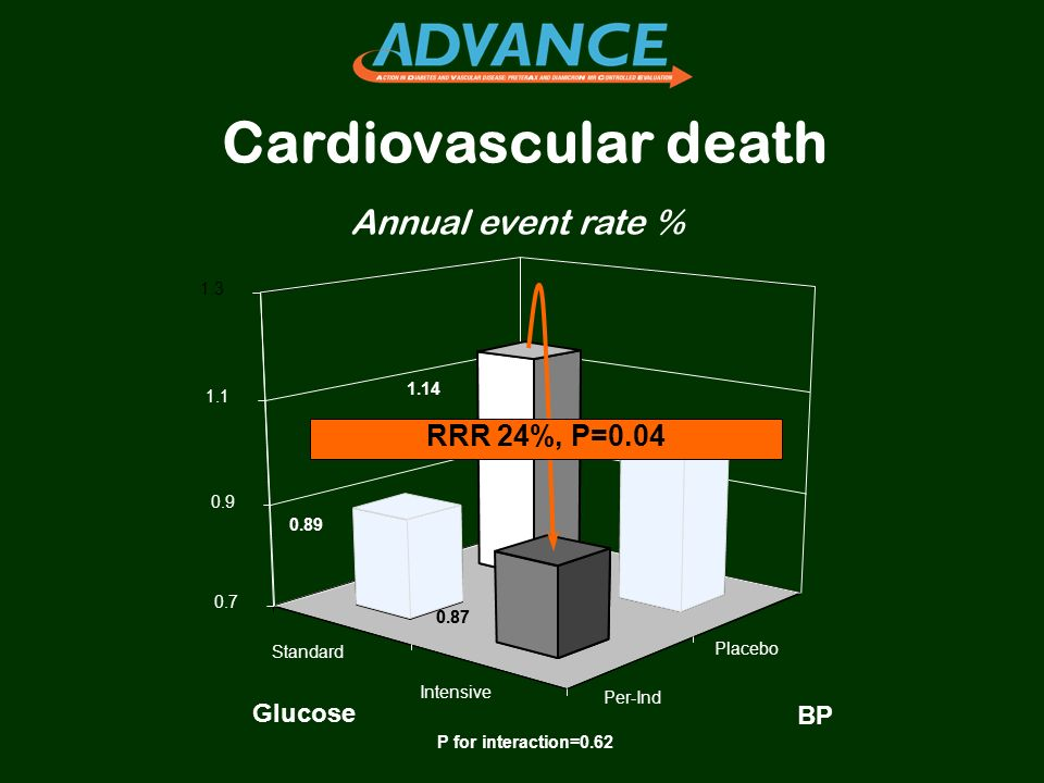 Cardiovascular death Annual event rate % RRR 24%, P=0.04 Glucose BP