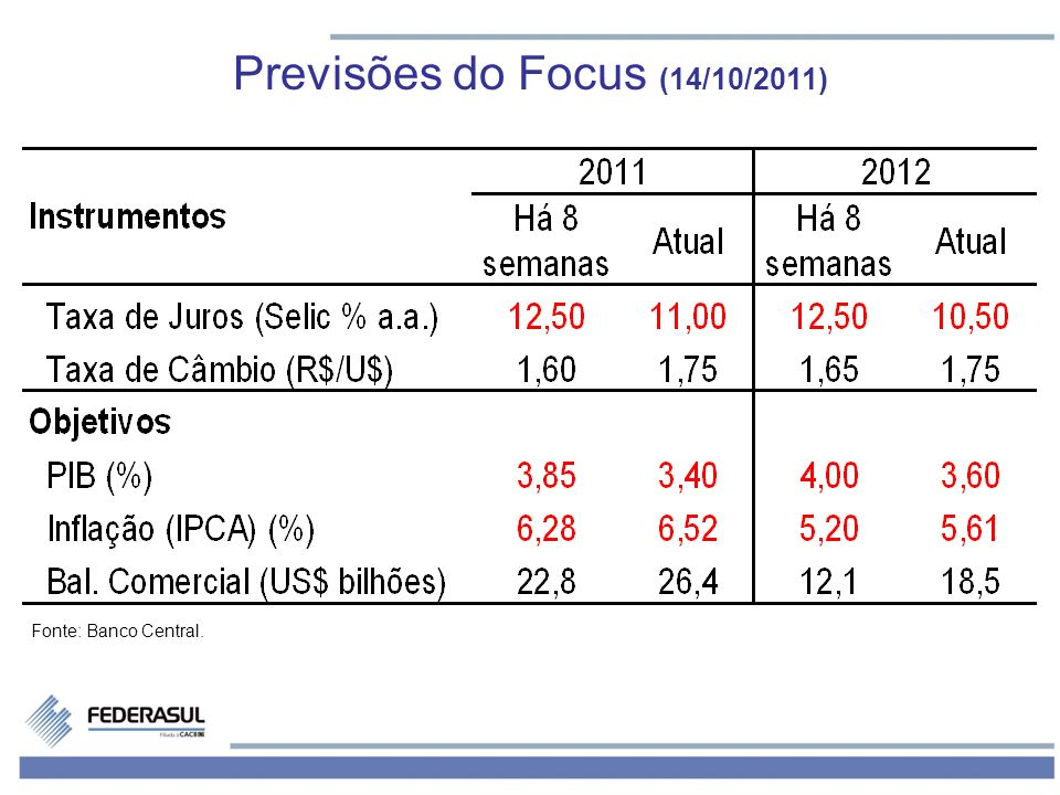 Previsões do Focus (14/10/2011)