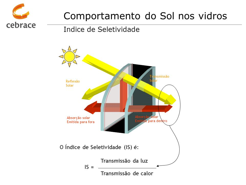 Comportamento do Sol nos vidros