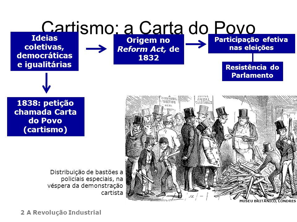 Cartismo: a Carta do Povo