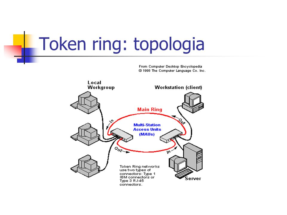 Token ring: topologia
