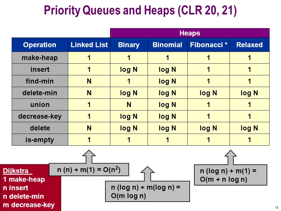 Priority Queues and Heaps (CLR 20, 21)