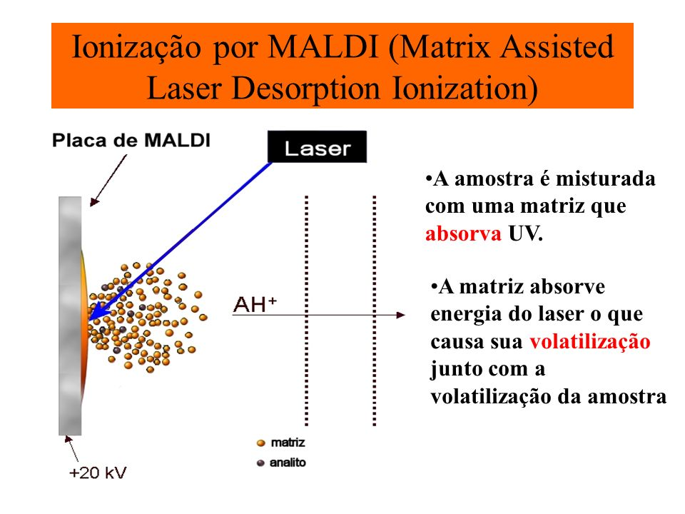 Ionização por MALDI (Matrix Assisted Laser Desorption Ionization)