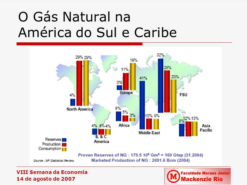 O Gás Natural na América do Sul e Caribe