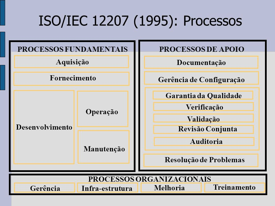 ISO/IEC (1995): Processos PROCESSOS FUNDAMENTAIS