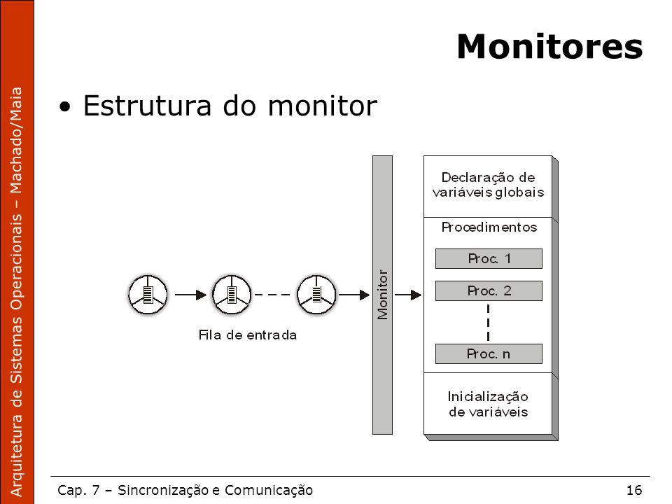 Monitores Estrutura do monitor