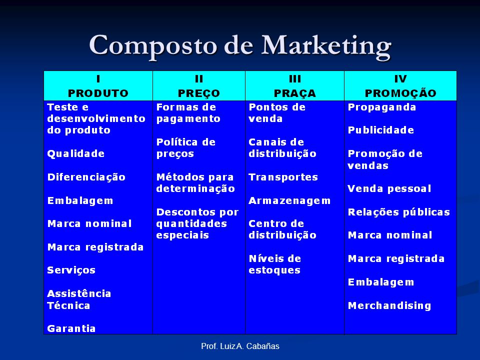 Composto de Marketing Prof. Luiz A. Cabañas