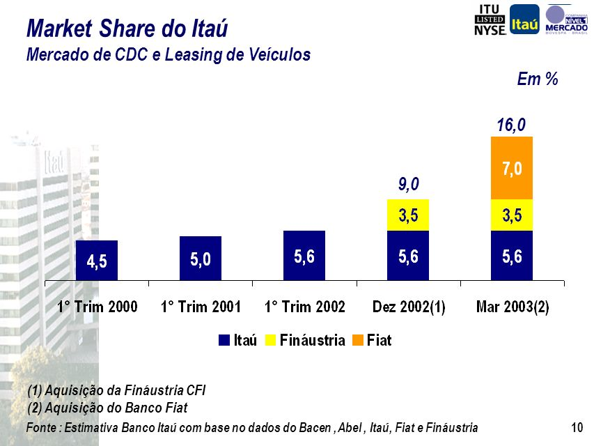 Market Share do Itaú Mercado de CDC e Leasing de Veículos