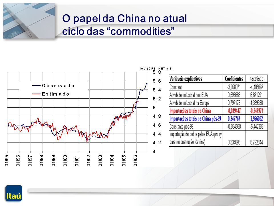 O papel da China no atual ciclo das commodities