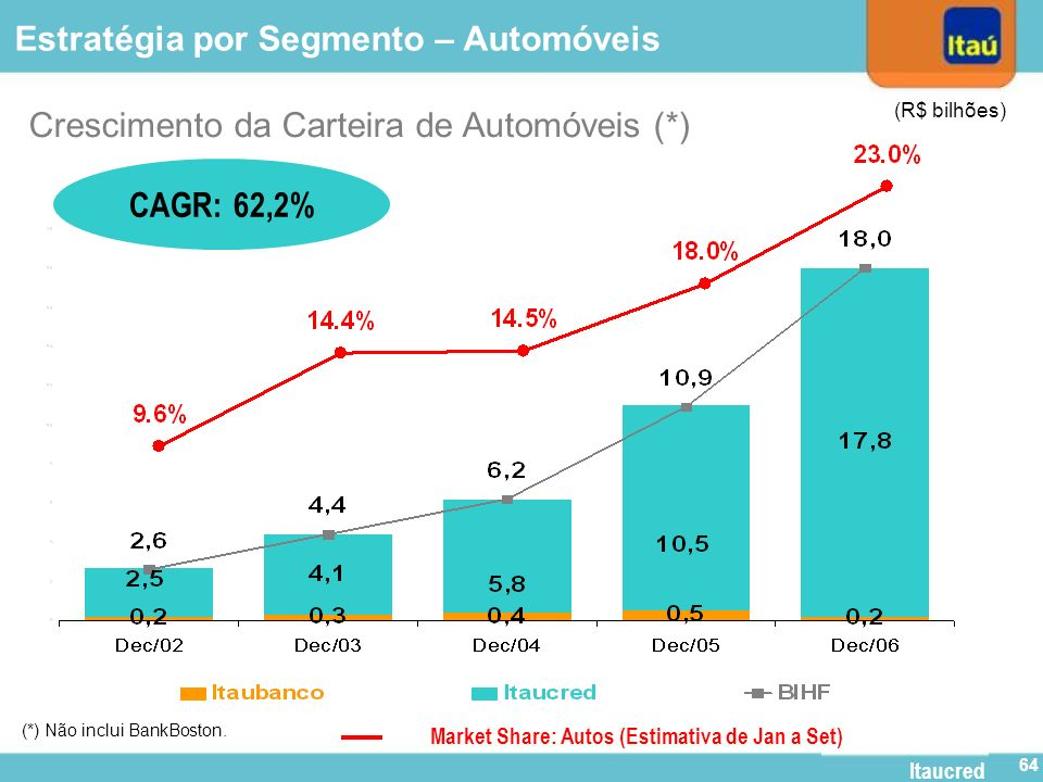 Market Share: Autos (Estimativa de Jan a Set)