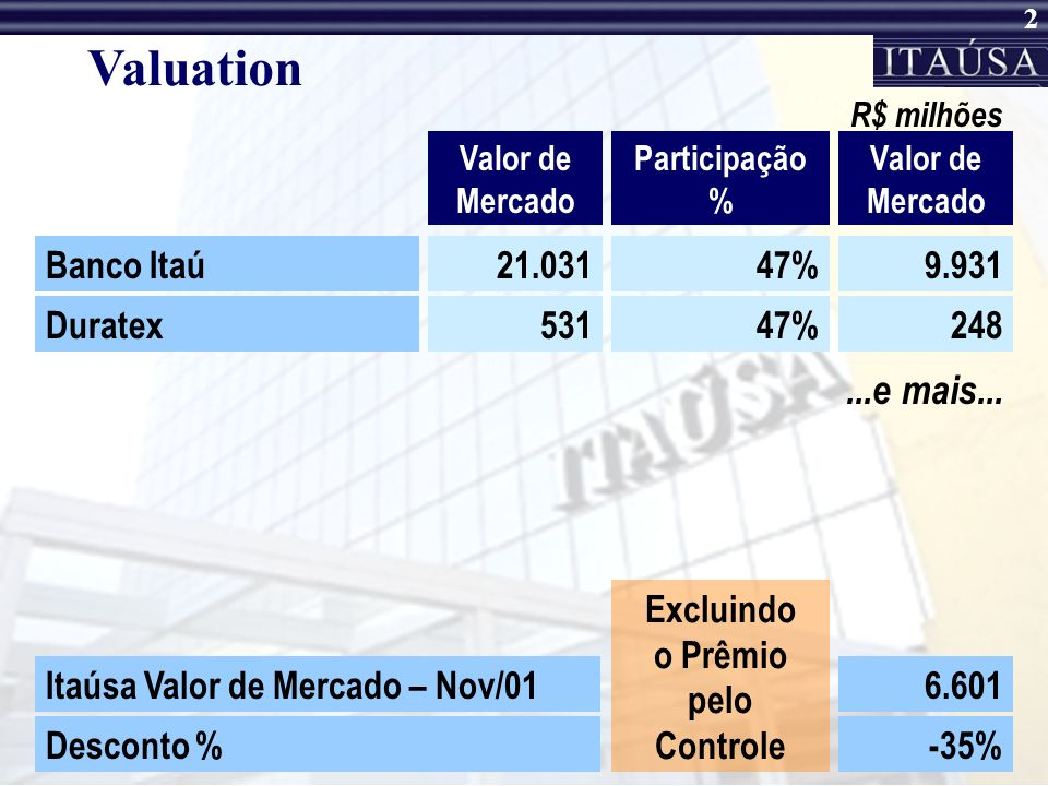 Valuation ...e mais... Banco Itaú 21.031 47% 9.931 Duratex 531 47% 248