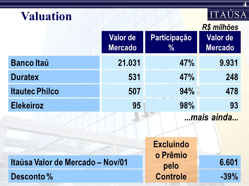 Valuation ...mais ainda... Banco Itaú 21.031 47% 9.931 Duratex 531 47%