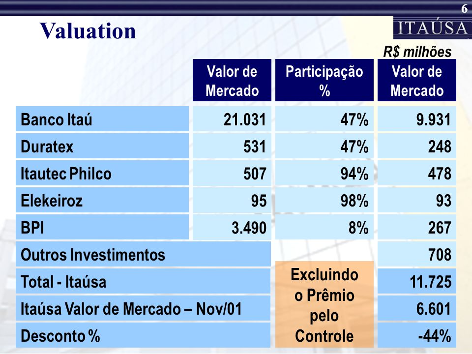 Valuation Banco Itaú 21.031 47% 9.931 Duratex 531 47% 248