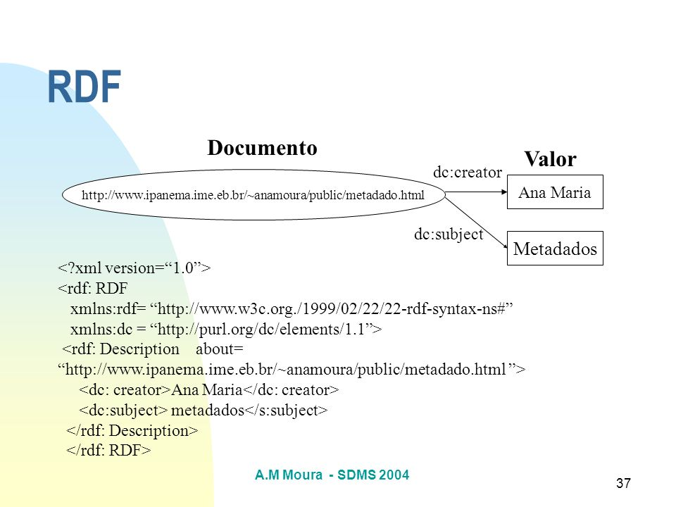 RDF Documento Valor Metadados dc:creator Ana Maria dc:subject