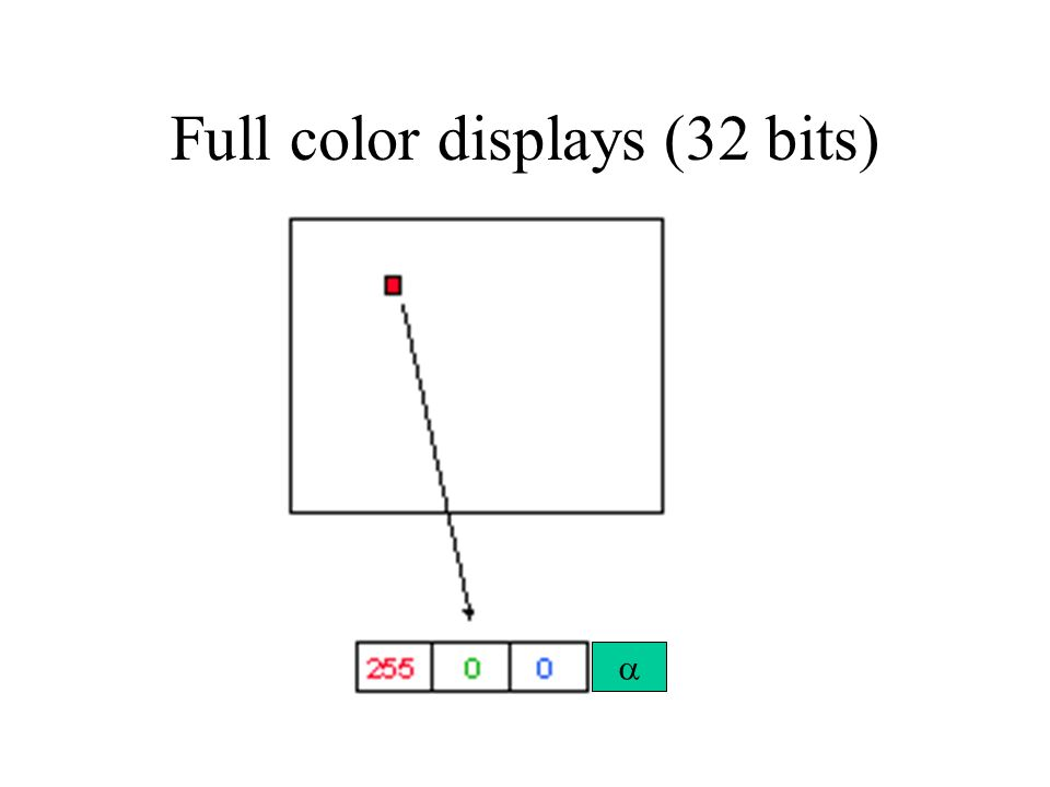 Full color displays (32 bits)