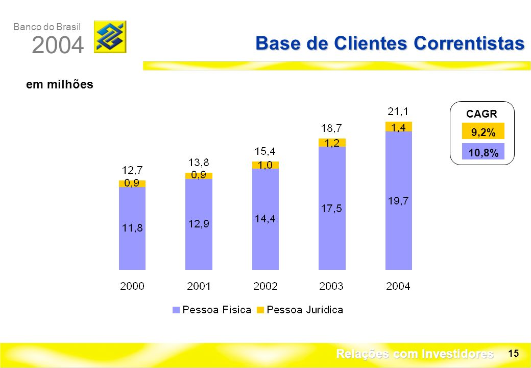 Base de Clientes Correntistas