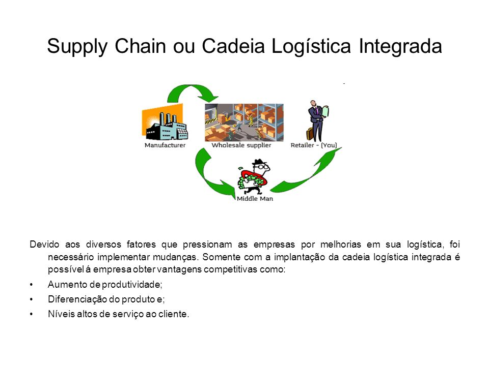 Supply Chain ou Cadeia Logística Integrada