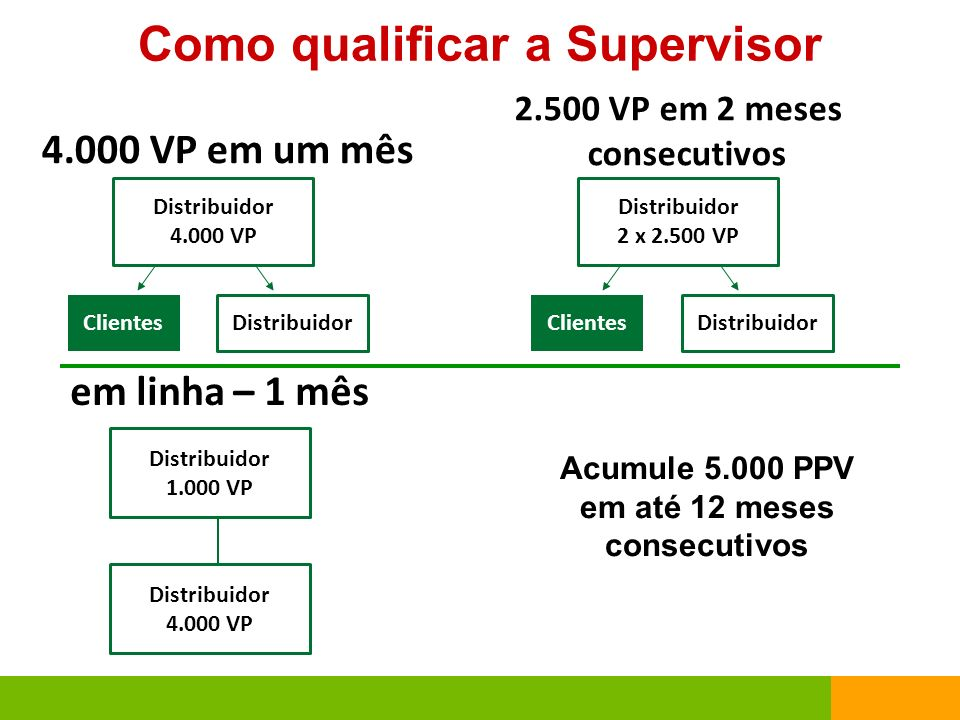 Como qualificar a Supervisor