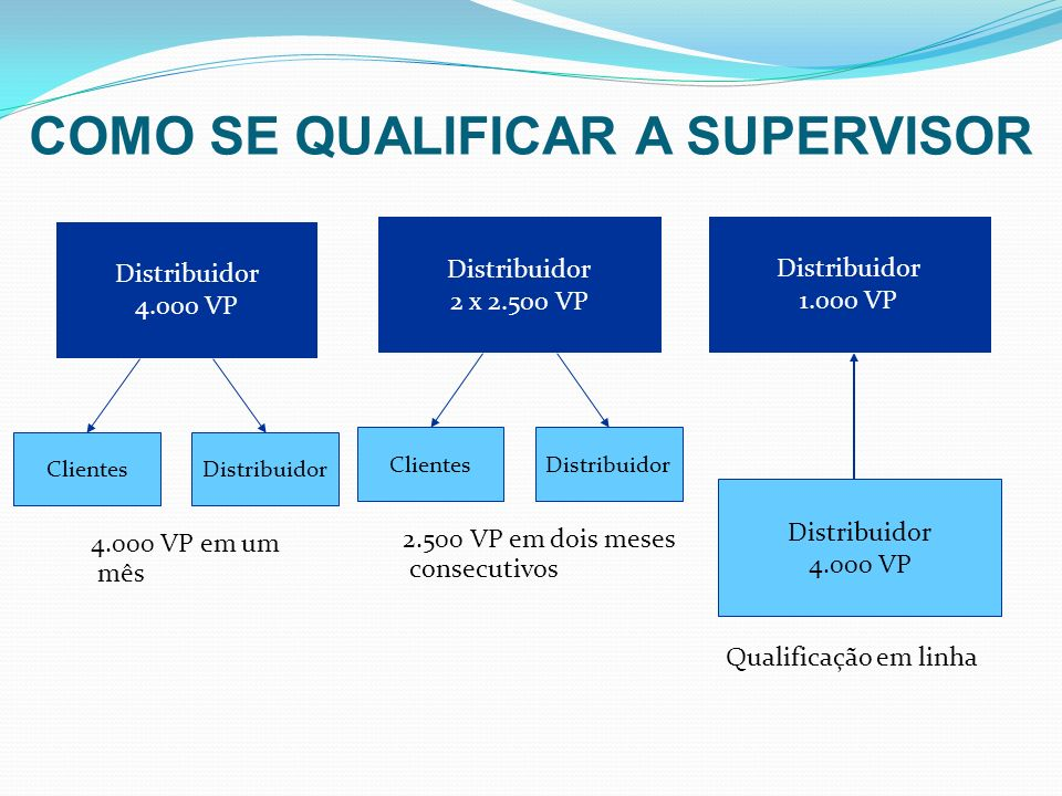 COMO SE QUALIFICAR A SUPERVISOR