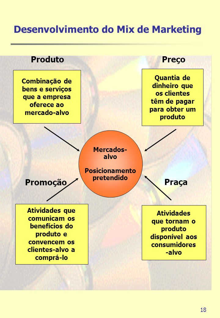 Desenvolvimento do Mix de Marketing