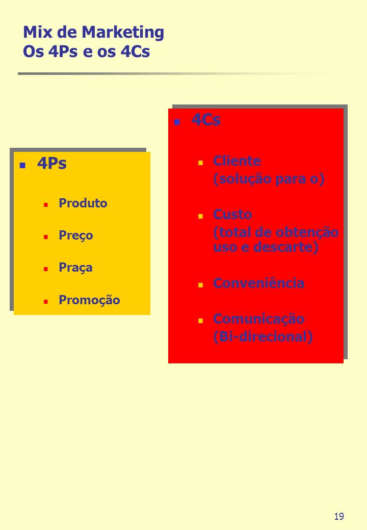 Mix de Marketing Os 4Ps e os 4Cs