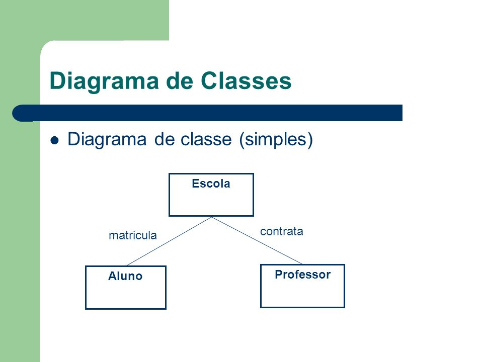 Diagrama de Classes Diagrama de classe (simples) Escola contrata