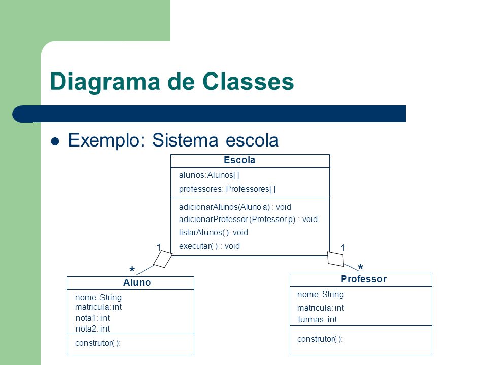 Diagrama de Classes Exemplo: Sistema escola * * Escola 1 1 Professor