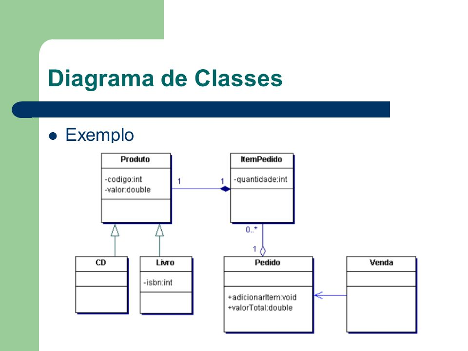 Diagrama de Classes Exemplo