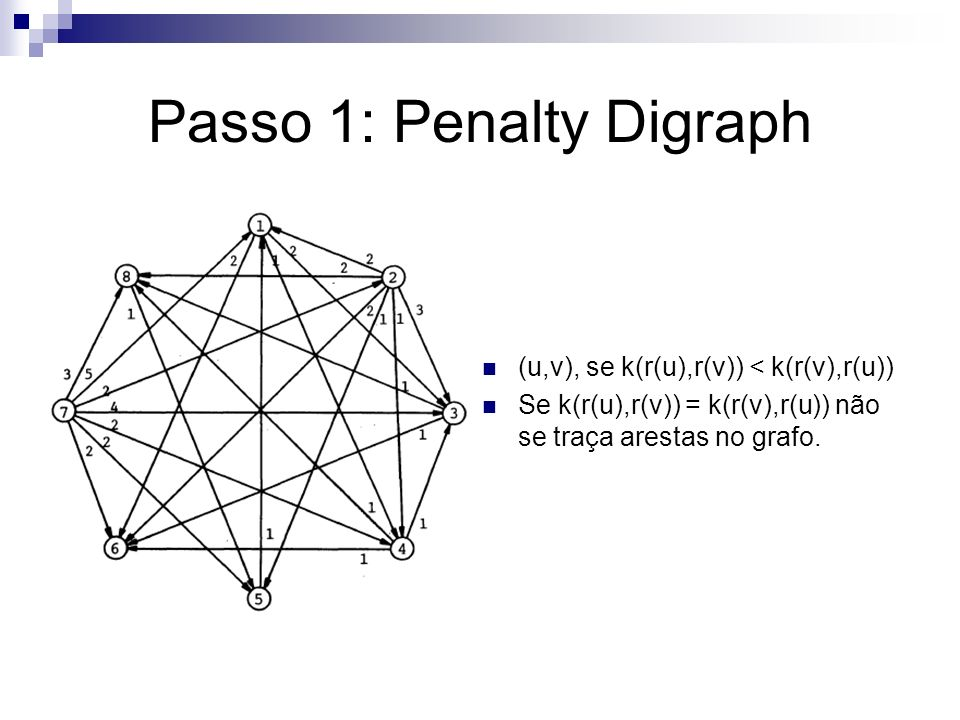 Passo 1: Penalty Digraph