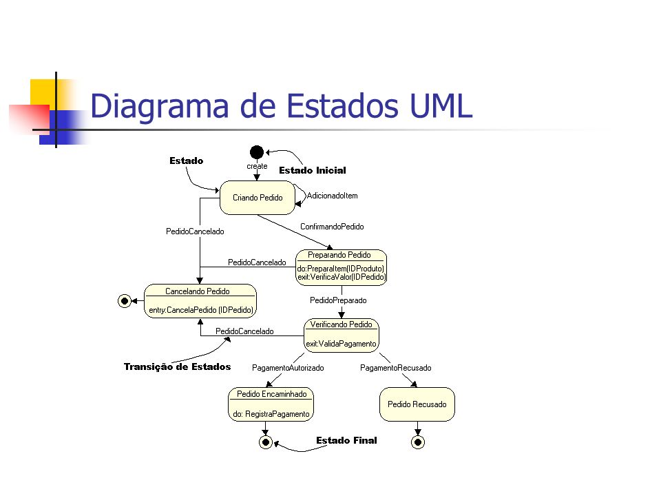 Diagrama de Estados UML