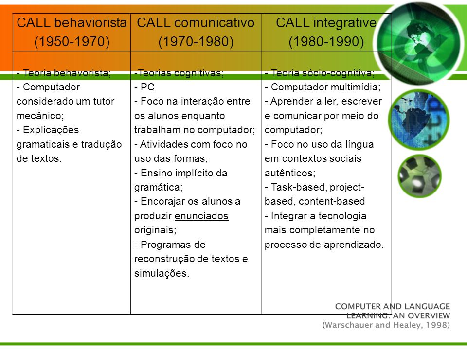 CALL behaviorista ( ) CALL comunicativo ( )
